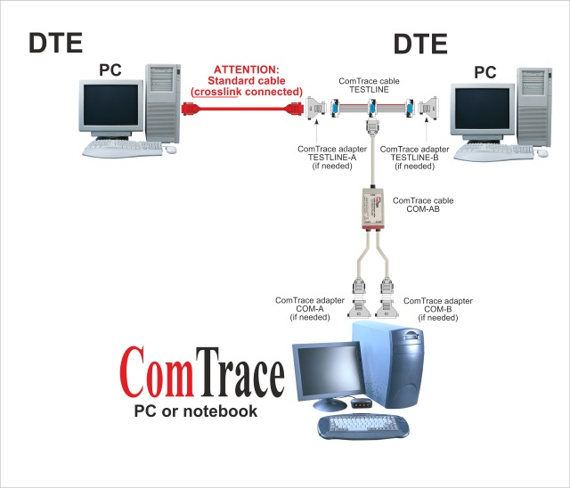 ComTrace RS232 Analyzer - DTE/DTE-Sample configuration